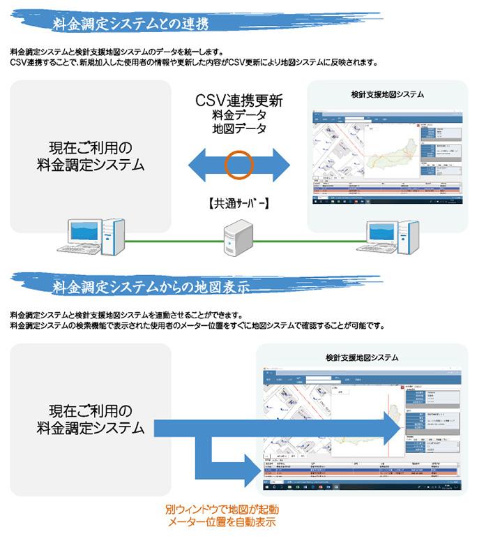 現在ご利用の水道料金調定システムとの連動が可能です。