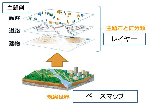 GISのレイヤー構造